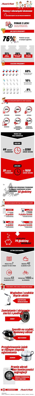 Infografika Polacy i_ obowiązki domowe
