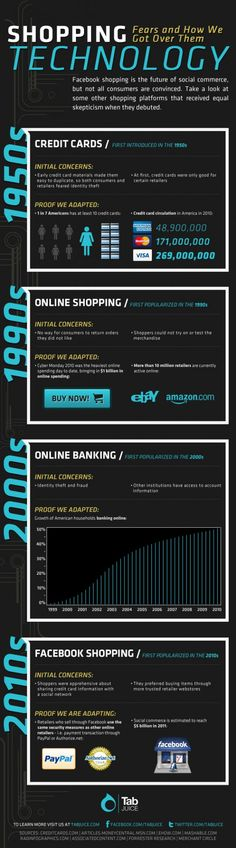 Online Shopping Tech #Infographic