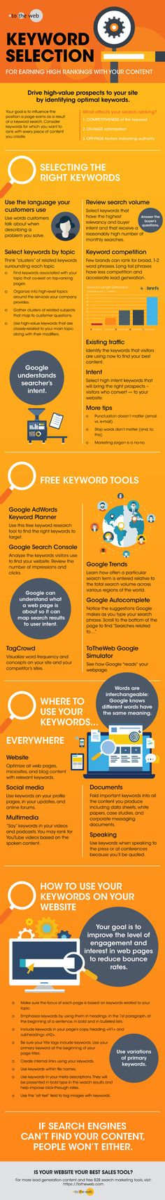 Keyword Selection: The Key to Improving Search Ranking | Infographic