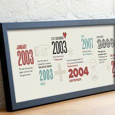 Personalised Timeline Print