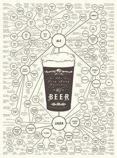 Beer. Øl.