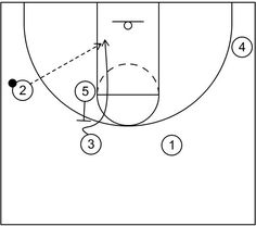 top backdoor - part 2 : 4 out motion offense plays