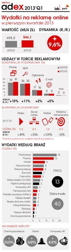 IAB Adex 2013 Q1 http://www.iabpolska.pl/index.php?mnu=93=682