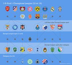 För 15  av lagen i #ChampionsLeague lever dramatiken vidare till sista gruppspelsomgången 6-7 december. #football #infographic