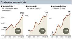Julio, el mejor mes de la historia española en cuanto a ingresos generados por turistas