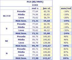 Preço de Liquidação das Diferencas fica em R$ 59,68 MW hora  para a região Sudeste - http://po.st/N8f4Rm  #Economia - #Energia, #PLD, #SIN