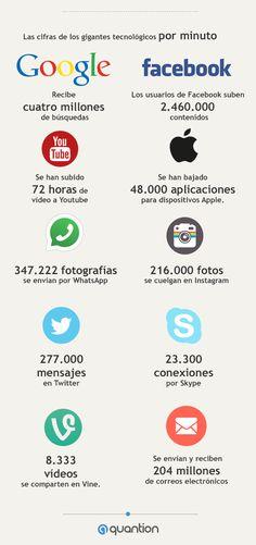 Algunas cosas que suceden en Internet en un minuto #infografia #infographic