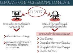 #eleader deve valorizzare i #dati, soprattutto quelli geografici Open Data, Co Design, Culture, Words, Dative Case, Horse