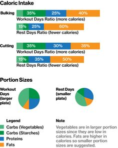 Macronutrient Ratio and Portion Sizes