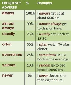 This chart provides a clear reference for teaching adverbs of frequency in English. The percentages are a great way to help students visualize what each word means and how to use it. I could have students fill in a pie chart for each word as an activity. Teaching English Grammar, English Writing Skills, English Vocabulary Words, English Language Learning, Learn English Words, English Study, English English, Grammar Lessons, English Resources