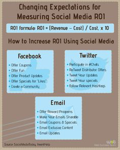 Changing Expectations for Measuring #SocialMedia #ROI
