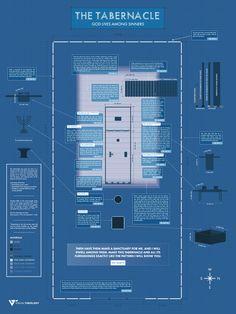 Tabernacle Blueprint
