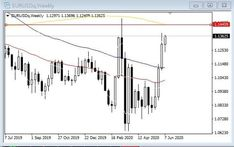 EUR/USD higher toward the 1.1450-1.1495 March peak. Line Chart, March, Marketing, Mars