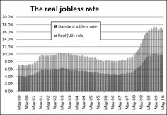 Is the real unemployment worse than the rates that we are shown on the news?