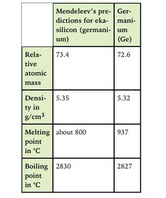 Mendeleevs early periodic table history of science pinterest mendeleevs prediction for the properties of an undiscovered element aqa urtaz Choice Image