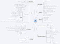 mapa mental engenharia de software - Pesquisa Google