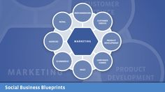 Social Business Blueprint research for @facebook from @forrester. #socialmedia