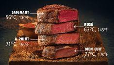 Guide de cuisson du bœuf | Metro