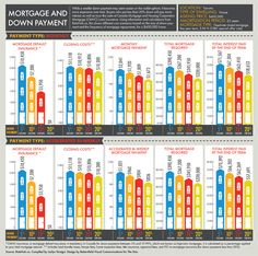 Mortgage and Down Payment Infographic - thestar.com