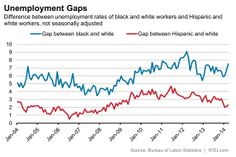 The gap between the unemployment rates for White and other races has moved higher after the recession