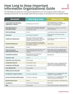 A list to what/where papers documents you should keep and how long to keep them.