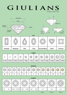 Diamond Grading Chart for white diamonds continue gem education confidently be able to explain the dynamic qualities to a customer