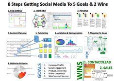 8 Social Media Steps & 5 Goals – The Simplified Social Media Plan [INFOGRAPHIC]