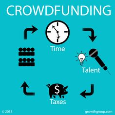 Crowdfunding is not free money. You will pay in time, talent, and taxes! The IRS wants a piece, whether you choose, Indiegogo, Kickstarter, GoFundMe or FUNDRBOOGIE for your campaign. If you use the money to record your next album, buy new music recording equipment, replace stolen gear, or to film a music video, beware of music crowdfunding taxes.