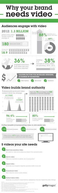 Why your brand needs video [Infographic] Increase Conversions Significantly by Using Youtube Cards In Your Videos. See Example Here: https://www.youtube.com/watch?v=9OUY47q62Z8