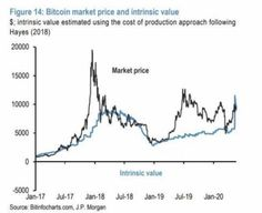 According to JPMorgan financial conglomerate strategist Nikolaos Panigirtzoglou, the current market price of the first cryptocurrency has finally equaled its intrinsic value. According to Panigirtzoglu, the gap between these indicators was quickly closed after halving the award to Bitcoin miners, whichtook placeon May 11.In January of this year, the analyst said that bitcoin was overvalued, […] J P Morgan, Jpmorgan Chase & Co, Intrinsic Value, Cost Of Production, Bitcoin Market, Exchange Rate, Bitcoin Miner, Market Price, Market Value