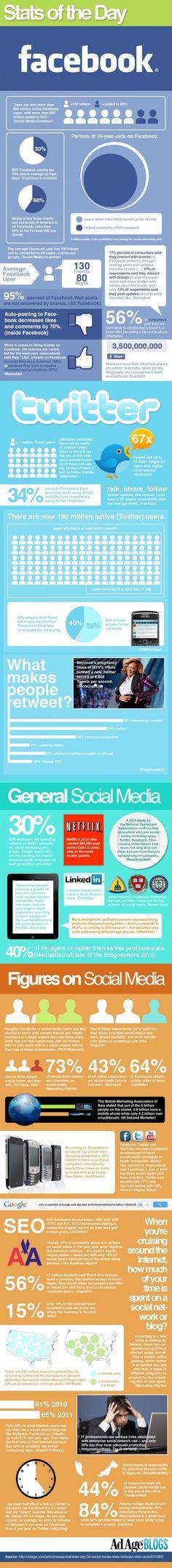 Social media statistics 2012 (infographic)