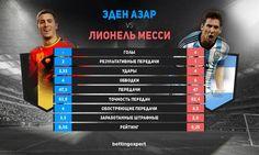 Эден Азар против Лео Месси перед 1/4 #ЧМ2014 #Worldcup  http://vk.com/bettingexpertcom