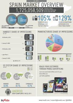 Mercado de los móviles en España