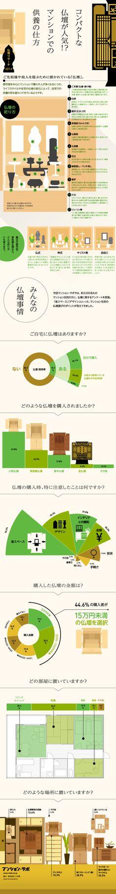 マンションの仏壇に関するアンケート2014 | マンション・ラボ http://www.mlab.ne.jp/infographic/infographic_01/