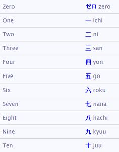 Short Words/Numbers | mylanguages