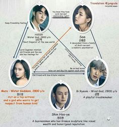 Bride of the Water God - relationship chart
