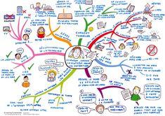 Une Mind Map pour garder le contrôle de sa tête malgré les distractions. De bons conseils qui fonctionnent… si on les applique ;-)