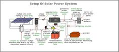 Here is a info of how to setup a solar power system or working procedure of #solar #power #system