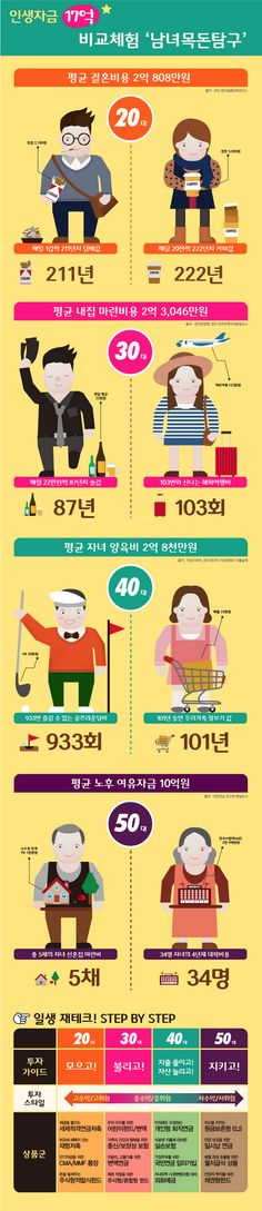 [Infographic] '남녀목돈탐구!' 인생에서 필요한 자금에 관한 인포그래픽 Graphic Design Posters, User Interface, Sentences, Finance, Investing, Projects To Try, Design Inspiration, Infographics, Korean