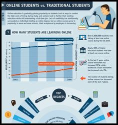 Online Students vs Traditional Students [Infographic]   - college, Degree, online, Online Students, students, Traditional, Traditional Students, www.onlinephdprograms.com