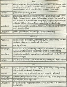 Egészségügyi asztrológia: Rák, Oroszlán, Szűz Starry Nights, Astrology, Sheet Music, Gemstone, Gem, Horoscopes