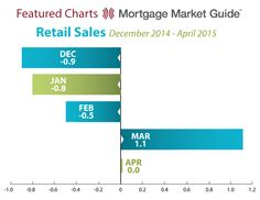 mortgage news daily consumer rates