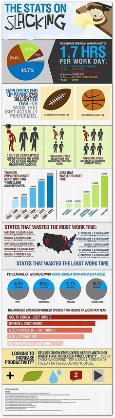 Infographic: Americans waste 1.7 hours per day at work | Articles | Home