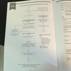 1.) Flowchart: This picture shows the flowchart on the steps of getting the ez-link card.