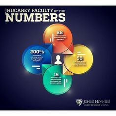 Great news! #JHUCarey adds 15 #research-, practice-track professors, lecturers to full-time faculty. Check out the lead #news story at carey.jhu.edu. #spreadtheword #businessschool #growth #infographic