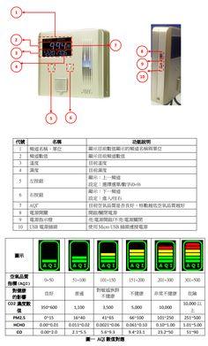 聯網感測器 Internet Sensors: TinFar Electronic Co.: 每人都需要一台空氣品質偵測器-空氣品質偵測器推薦-IAQ室內空氣品質-室內空氣品質監測-空氣品質偵測-一氧化碳濃度偵測-溫濕度偵測-甲醛濃度偵測-二氧化碳濃度偵測-懸浮微粒PM2.5偵測-懸浮微粒 PM10偵測-總揮發性有機物TVOC濃度偵測 www.tinfar.com.tw Blog, Health, Health Care, Blogging, Salud