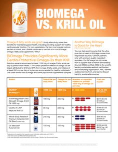 Krill Oil product comparison of USANA Fish Oil vs. other brands I feel such a difference with Biomega True Health, Health Facts, Health And Nutrition, Health And Wellness, Usana Vitamins, Krill Oil, Fish Oil, Media Center, Nutritional Supplements