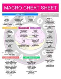 If you've never kept a food diary before or if you're still coming to terms with which macronutrients (protein, carbohydrates, and fat) make up some of your favorite foods then this Macro Cheat Sheet will give you a HUGE helping hand when you're trying to Dieta Macros, Macros Diet, Low Carb Macros, Macro Nutrition, Diet And Nutrition, Proper Nutrition, Nutrition Plans, Avatar Nutrition, Holistic Nutrition
