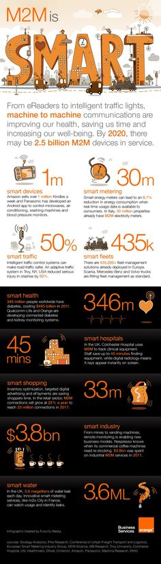 and Internet of Things Infographic for Orange, created by Futurity Media: Inbound Marketing, Marketing Digital, Engineering Technology, Science And Technology, Data Science, Business Model, Business Tips, Smart City, Traffic Light