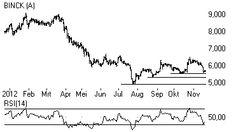 BinckBank liet het dit jaar behoorlijk afweten, maar lijkt inmiddels een bodem te hebben gevonden. Het aandeel verloor meer dan 30% en bereikte dit jaar een dieptepunt onder € 5. Het dividendrendement is hierdoor opgelopen naar circa 7%. Dit is dus veel meer dan wat je op een spaarrekening krijgt.